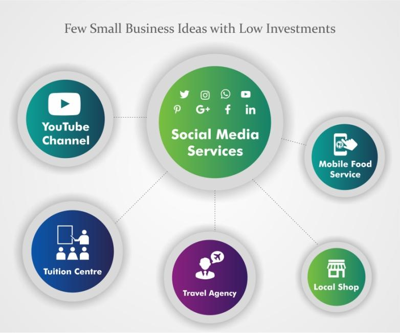 Few Small Business Ideas with low Investments