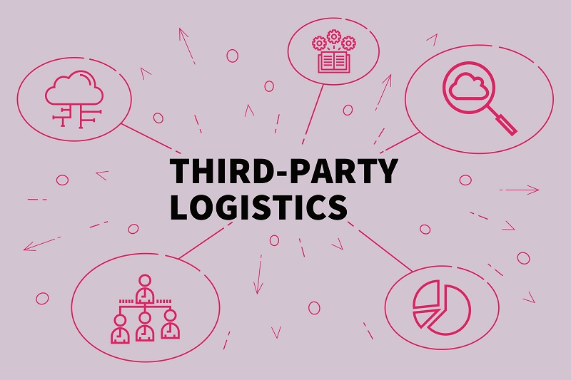 What Makes 3PL Services The Best 3PL Services An Expert Logistics Team?