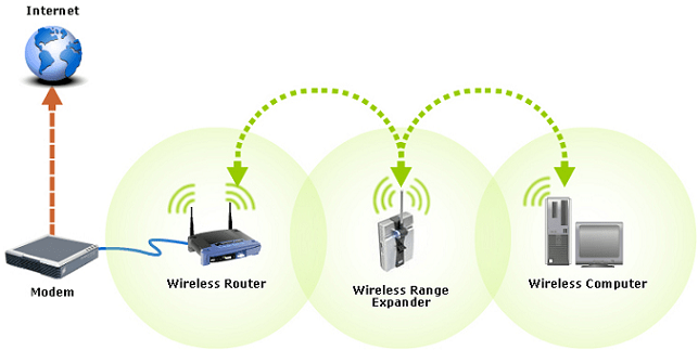 Best Guidelines to Installation Wi-fi Range Extender