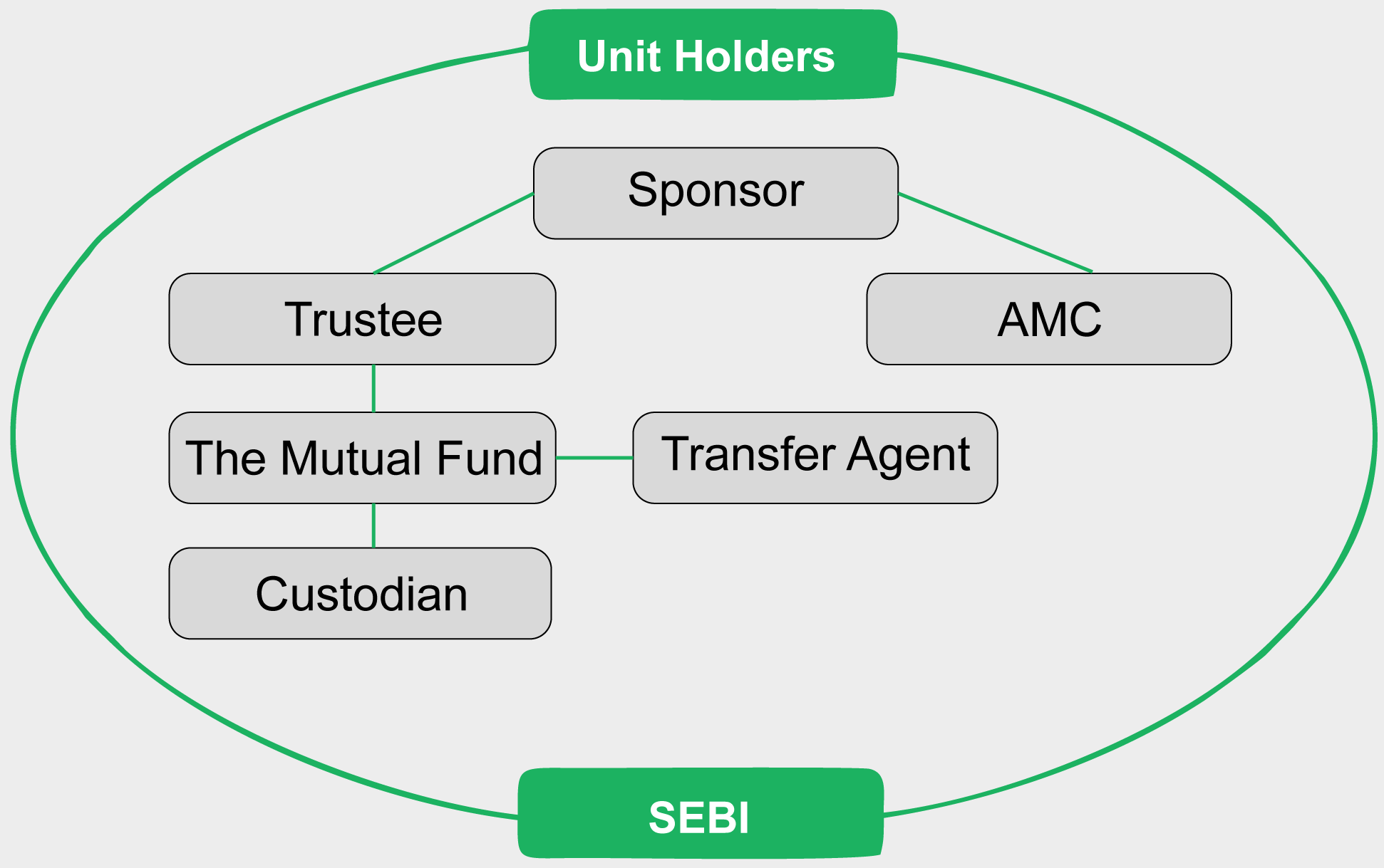 What Is the Need of a Mutual Fund Advisor