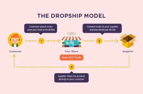 Dropshipping Myths